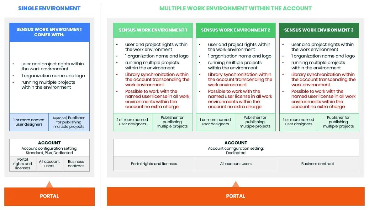 multiple work environment - Sensus